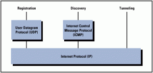 icmp-internet-control-message7