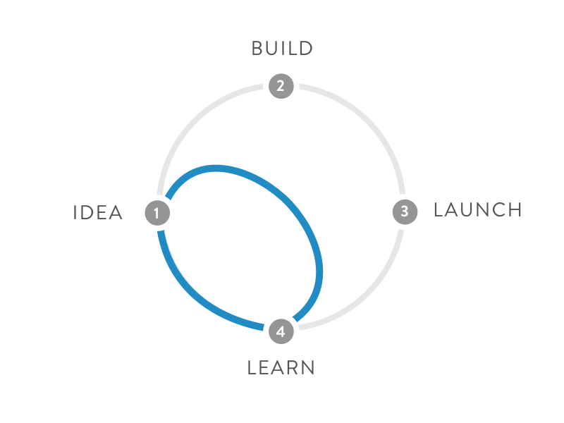 You Can Now Develop Your Startup Idea in 5 Days – Google Ventures