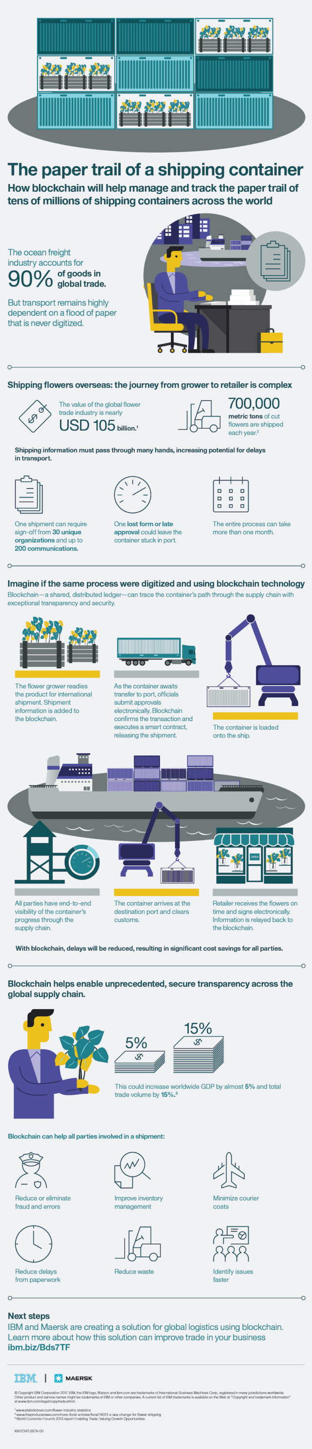 Blockchain-Infographic-Container-640x296