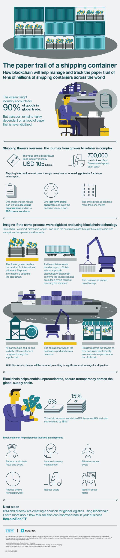 Blockchain-Infographic-Container-640x296