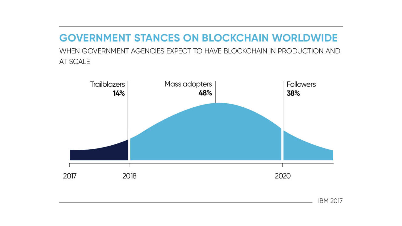 Government-stances-on-blockchain-1280x72